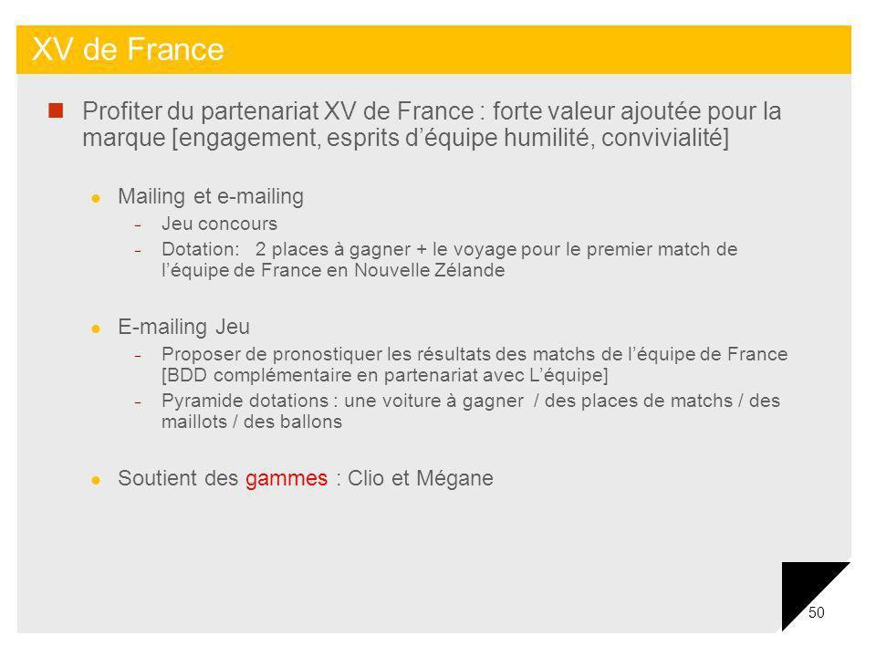 50 XV de France Profiter du partenariat XV de France : forte valeur ajoutée pour la marque [engagement, esprits déquipe humilité, convivialité] Mailin