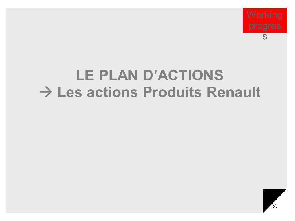 53 LE PLAN DACTIONS Les actions Produits Renault Working progres s