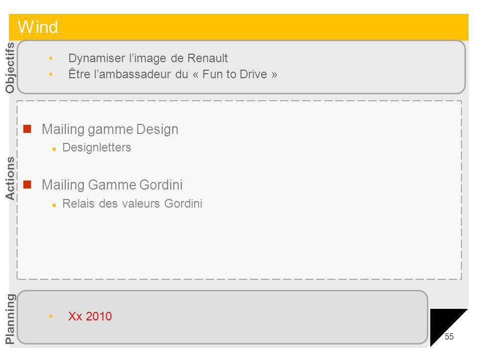 55 Mailing gamme Design Designletters Mailing Gamme Gordini Relais des valeurs Gordini Dynamiser limage de Renault Être lambassadeur du « Fun to Drive