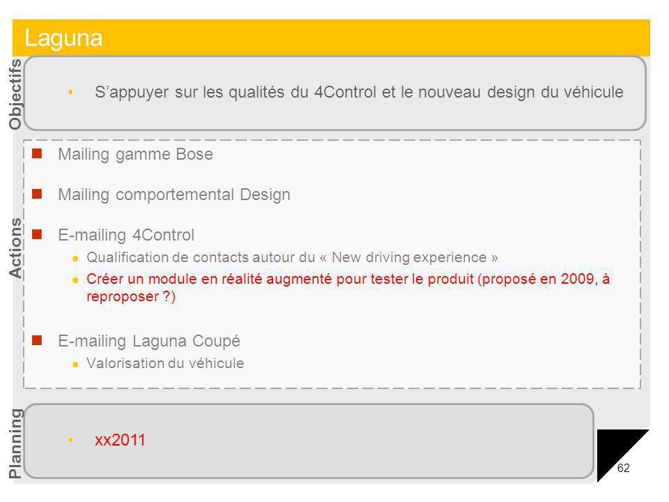 62 Mailing gamme Bose Mailing comportemental Design E-mailing 4Control Qualification de contacts autour du « New driving experience » Créer un module