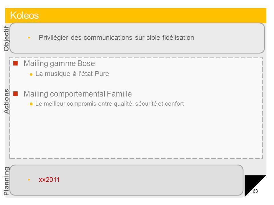 63 Mailing gamme Bose La musique à létat Pure Mailing comportemental Famille Le meilleur compromis entre qualité, sécurité et confort Privilégier des