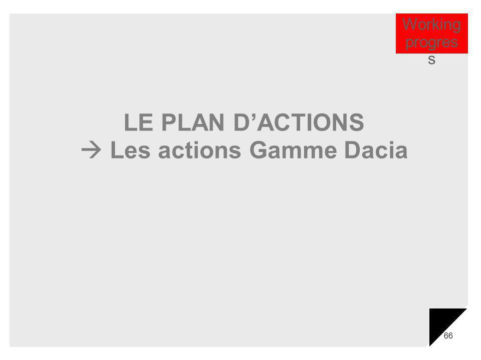 66 LE PLAN DACTIONS Les actions Gamme Dacia Working progres s