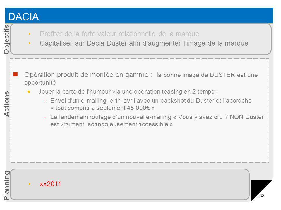 68 DACIA Opération produit de montée en gamme : l a bonne image de DUSTER est une opportunité Jouer la carte de lhumour via une opération teasing en 2