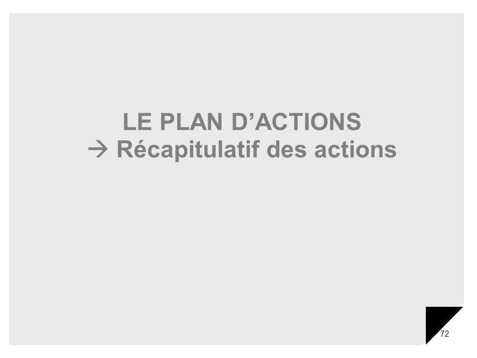72 LE PLAN DACTIONS Récapitulatif des actions