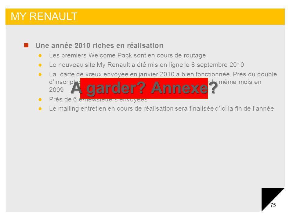 75 MY RENAULT Une année 2010 riches en réalisation Les premiers Welcome Pack sont en cours de routage Le nouveau site My Renault a été mis en ligne le