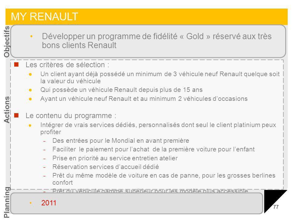 77 MY RENAULT Les critères de sélection : Un client ayant déjà possédé un minimum de 3 véhicule neuf Renault quelque soit la valeur du véhicule Qui po