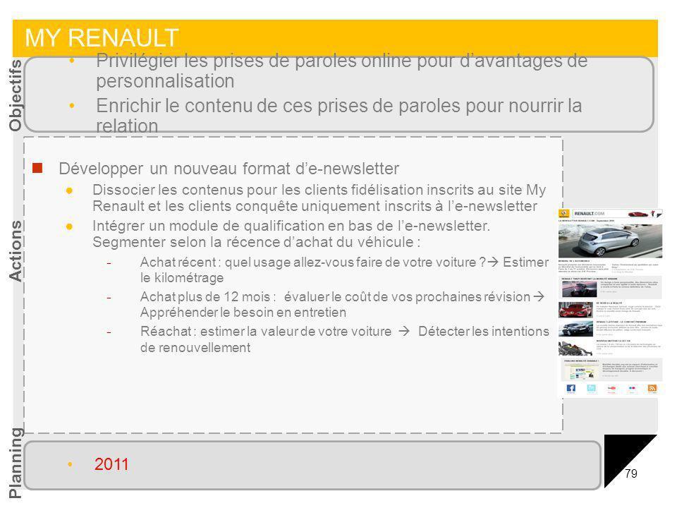 79 MY RENAULT Développer un nouveau format de-newsletter Dissocier les contenus pour les clients fidélisation inscrits au site My Renault et les clien