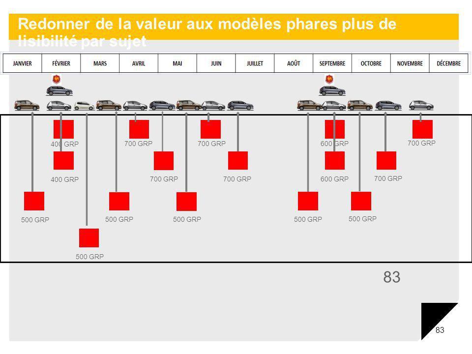83 400 GRP 700 GRP 600 GRP 400 GRP 700 GRP 600 GRP 500 GRP Redonner de la valeur aux modèles phares plus de lisibilité par sujet
