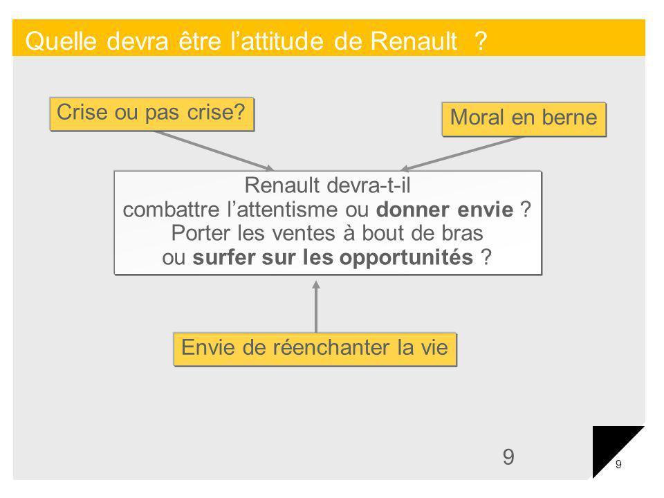 9 9 Quelle devra être lattitude de Renault ? Renault devra-t-il combattre lattentisme ou donner envie ? Porter les ventes à bout de bras ou surfer sur