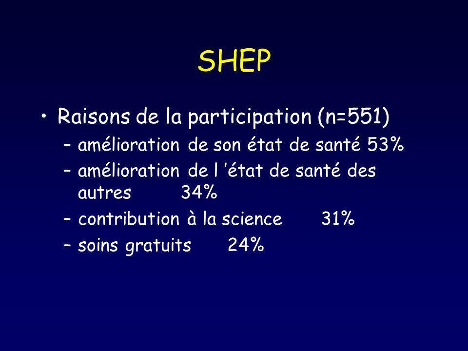 SHEP Raisons de la participation (n=551) –amélioration de son état de santé 53% –amélioration de l état de santé des autres 34% –contribution à la sci