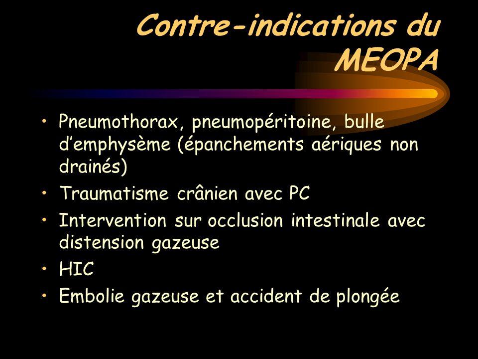 Contre-indications du MEOPA Pneumothorax, pneumopéritoine, bulle demphysème (épanchements aériques non drainés) Traumatisme crânien avec PC Interventi
