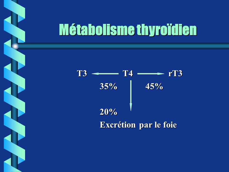 Métabolisme thyroïdien T3T4rT3 35%45% 20% Excrétion par le foie