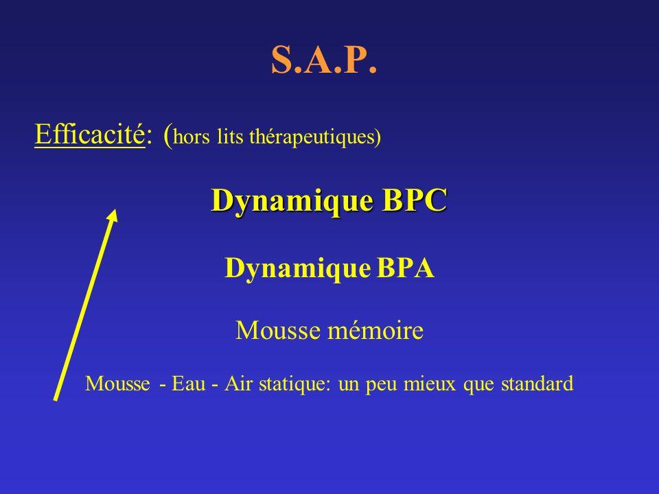S.A.P. Efficacité: ( hors lits thérapeutiques) Dynamique BPC Dynamique BPA Mousse mémoire Mousse - Eau - Air statique: un peu mieux que standard