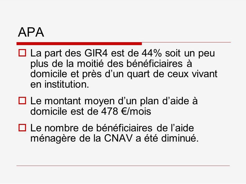 APA La part des GIR4 est de 44% soit un peu plus de la moitié des bénéficiaires à domicile et près dun quart de ceux vivant en institution. Le montant