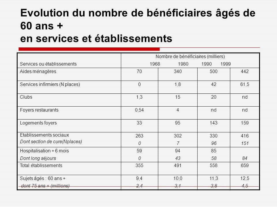 Evolution du nombre de bénéficiaires âgés de 60 ans + en services et établissements Services ou établissements Nombre de bénéficiaires (milliers) 1968