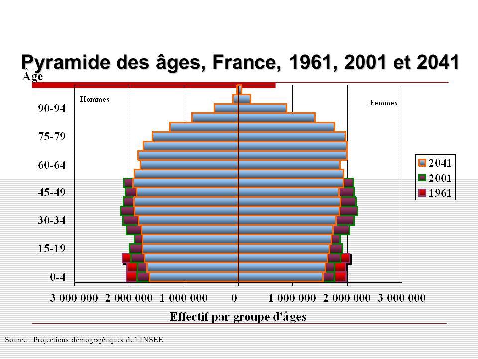 Pyramide des âges, France, 1961, 2001 et 2041 Source : Projections démographiques de lINSEE.