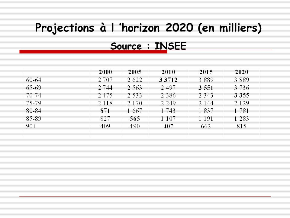 Projections à l horizon 2020 (en milliers) Source : INSEE