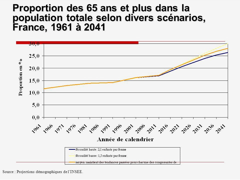 Proportion des 65 ans et plus dans la population totale selon divers scénarios, France, 1961 à 2041 Source : Projections démographiques de lINSEE.