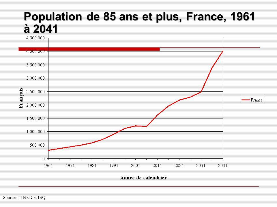 Population de 85 ans et plus, France, 1961 à 2041 Sources : INED et ISQ.