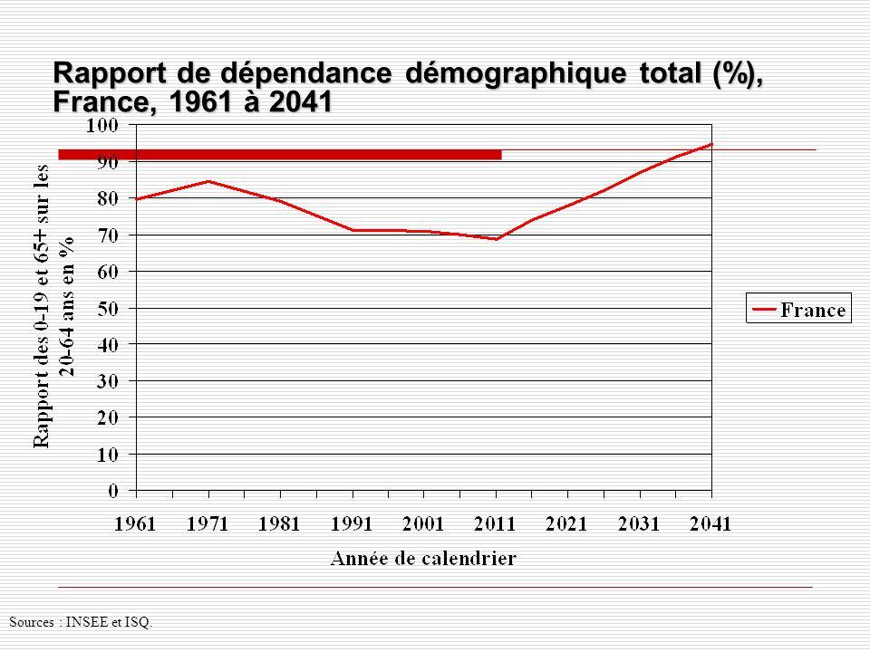 Rapport de dépendance démographique total (%), France, 1961 à 2041 Sources : INSEE et ISQ.
