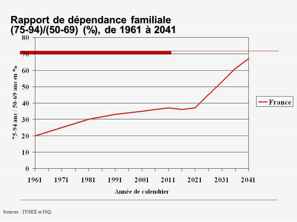 Rapport de dépendance familiale (75-94)/(50-69) (%), de 1961 à 2041 Sources : INSEE et ISQ.