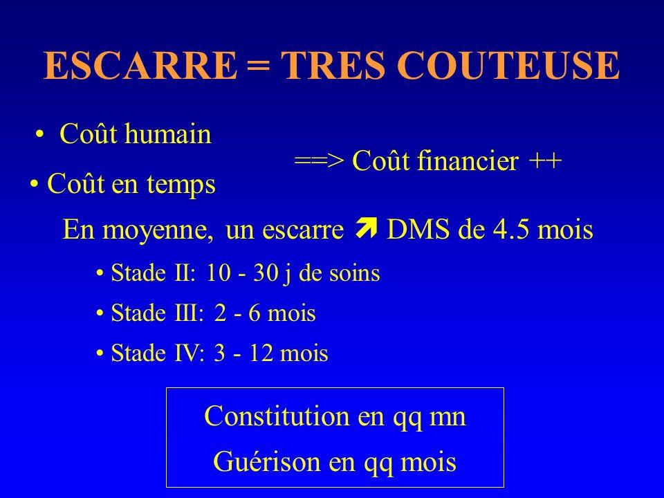 ESCARRE = TRES COUTEUSE Coût humain Constitution en qq mn Guérison en qq mois Coût en temps En moyenne, un escarre DMS de 4.5 mois Stade II: 10 - 30 j