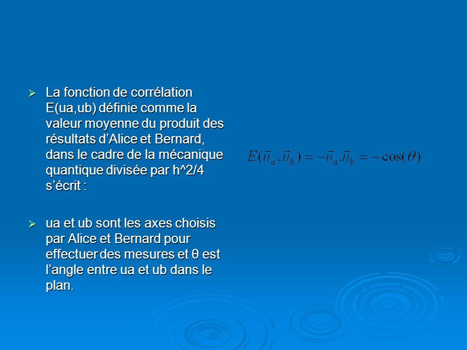 La fonction de corrélation E(ua,ub) définie comme la valeur moyenne du produit des résultats dAlice et Bernard, dans le cadre de la mécanique quantiqu