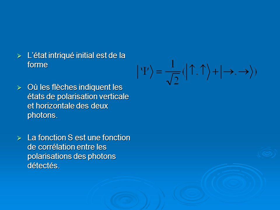 Létat intriqué initial est de la forme Létat intriqué initial est de la forme Où les flèches indiquent les états de polarisation verticale et horizont