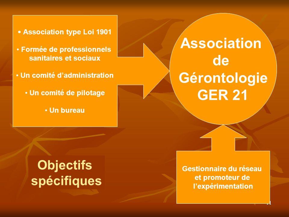 11 Objectifs spécifiques Association de Gérontologie GER 21 A ssociation type Loi 1901 Formée de professionnels sanitaires et sociaux Un comité dadmin