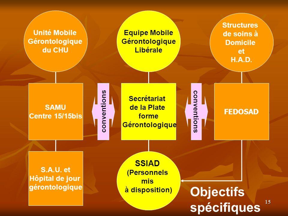 15 Structures de soins à Domicile et H.A.D. Equipe Mobile Gérontologique Libérale SAMU Centre 15/15bis Secrétariat de la Plate forme Gérontologique S.