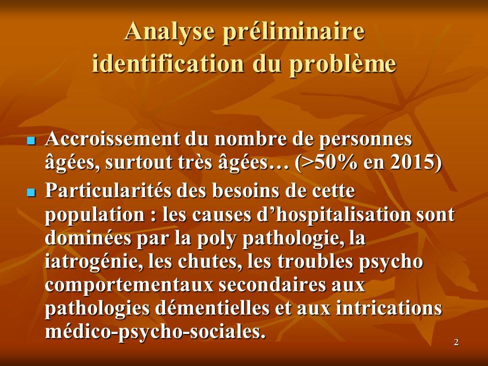 2 Analyse préliminaire identification du problème Accroissement du nombre de personnes âgées, surtout très âgées… (>50% en 2015) Particularités des be