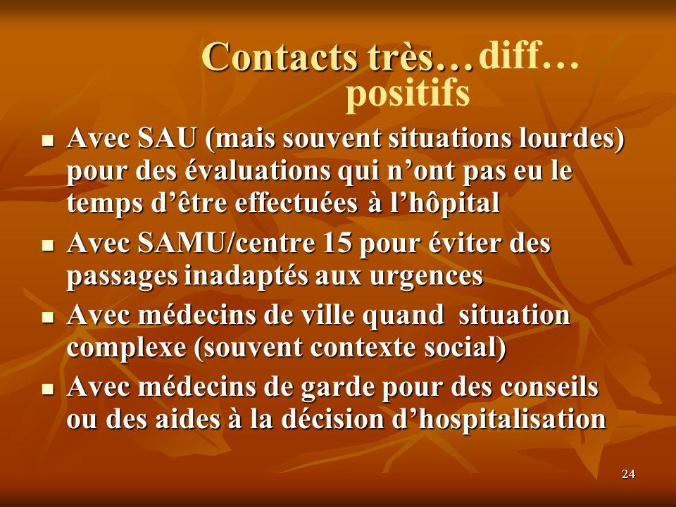 24 diff… Contacts très… Avec SAU (mais souvent situations lourdes) pour des évaluations qui nont pas eu le temps dêtre effectuées à lhôpital Avec SAMU