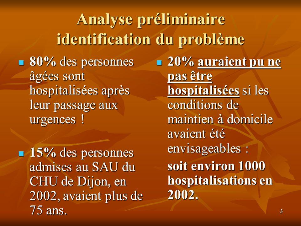3 80% des personnes âgées sont hospitalisées après leur passage aux urgences ! 15% des personnes admises au SAU du CHU de Dijon, en 2002, avaient plus