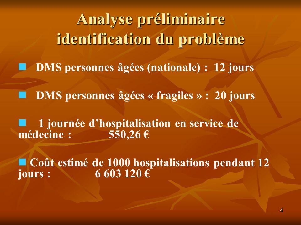 4 D MS personnes âgées (nationale) : 12 jours D MS personnes âgées « fragiles » : 20 jours 1 journée dhospitalisation en service de médecine :550,26 C