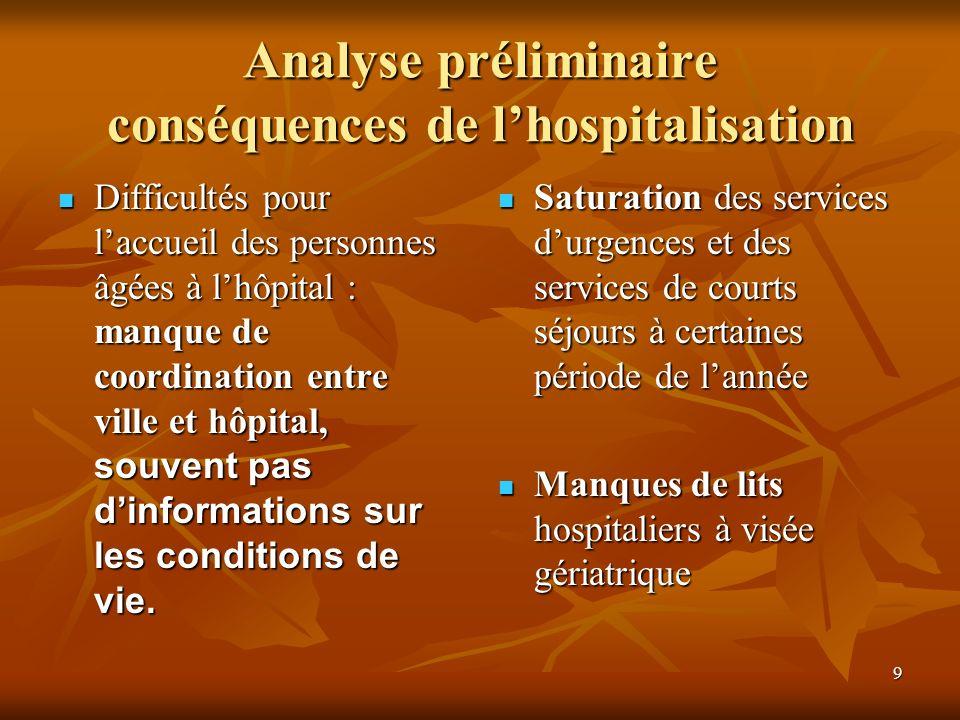 9 Difficultés pour laccueil des personnes âgées à lhôpital : manque de coordination entre ville et hôpital, souvent pas dinformations sur les conditio