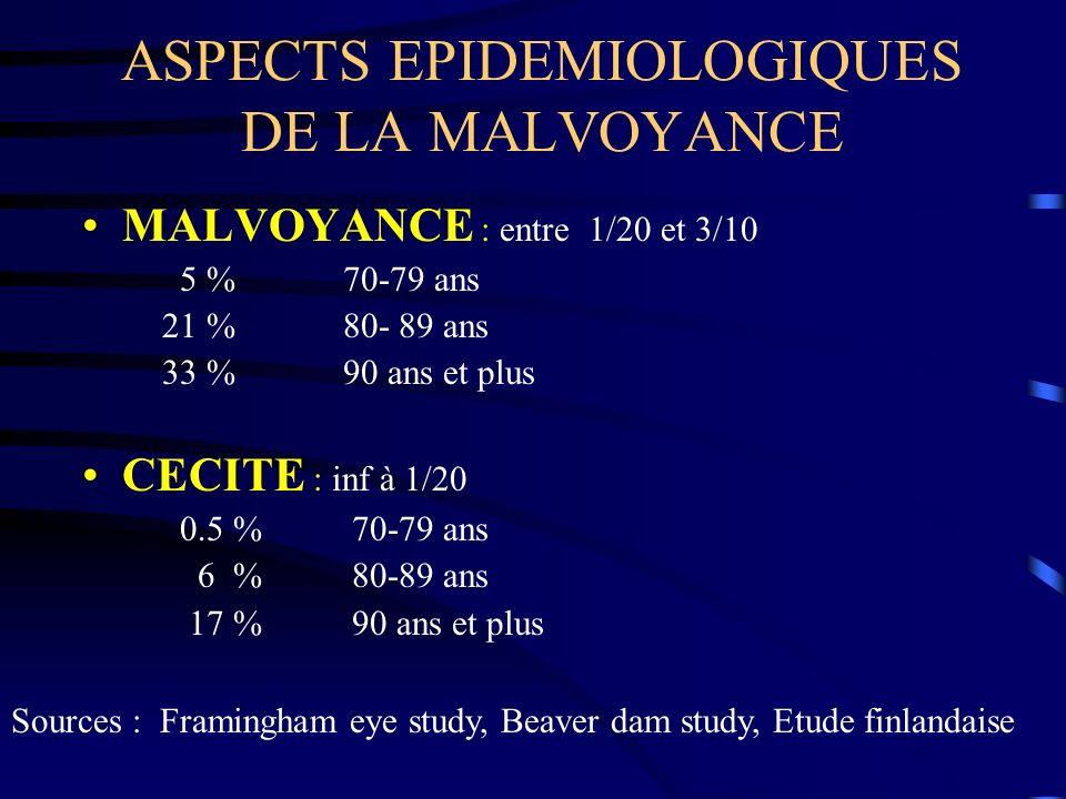 ASPECTS EPIDEMIOLOGIQUES DE LA MALVOYANCE MALVOYANCE : entre 1/20 et 3/10 5 % 70-79 ans 21 % 80- 89 ans 33 % 90 ans et plus CECITE : inf à 1/20 0.5 %