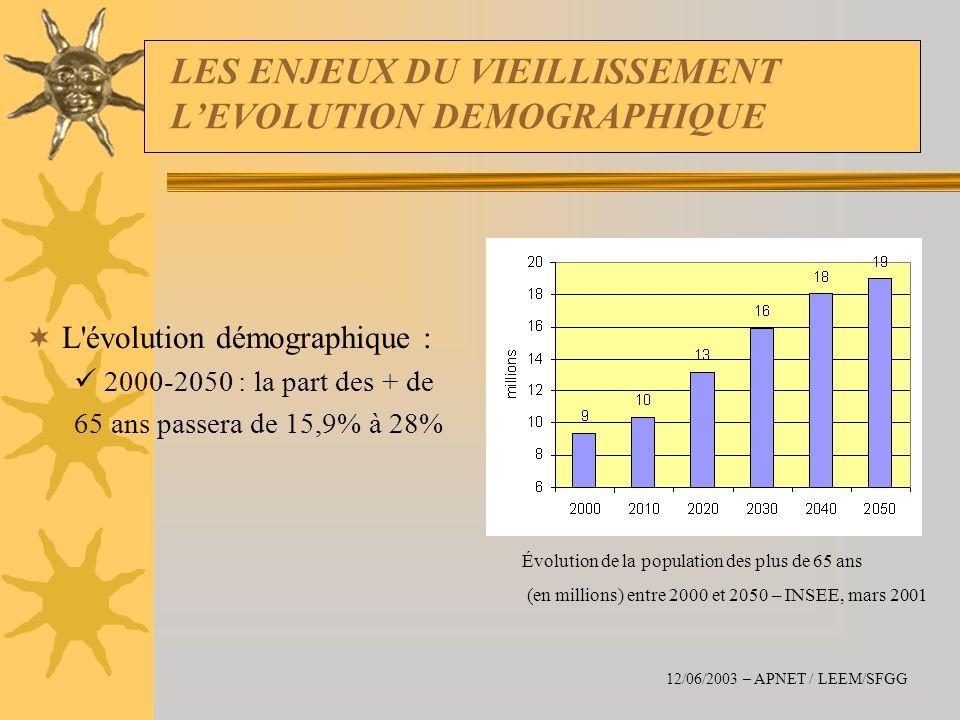 LES ENJEUX DU VIEILLISSEMENT LEVOLUTION DEMOGRAPHIQUE L'évolution démographique : 2000-2050 : la part des + de 65 ans passera de 15,9% à 28% Évolution