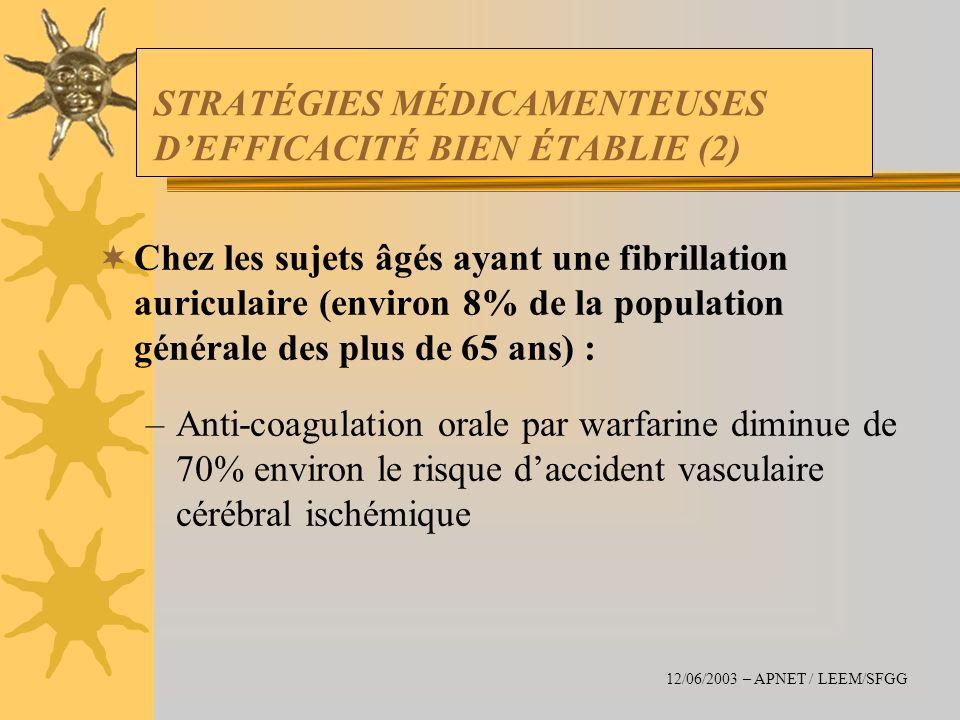 STRATÉGIES MÉDICAMENTEUSES DEFFICACITÉ BIEN ÉTABLIE (2) Chez les sujets âgés ayant une fibrillation auriculaire (environ 8% de la population générale