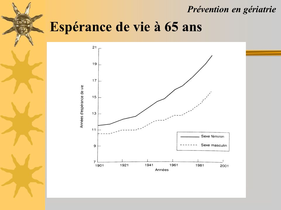 Prévention en gériatrie Espérance de vie à 65 ans