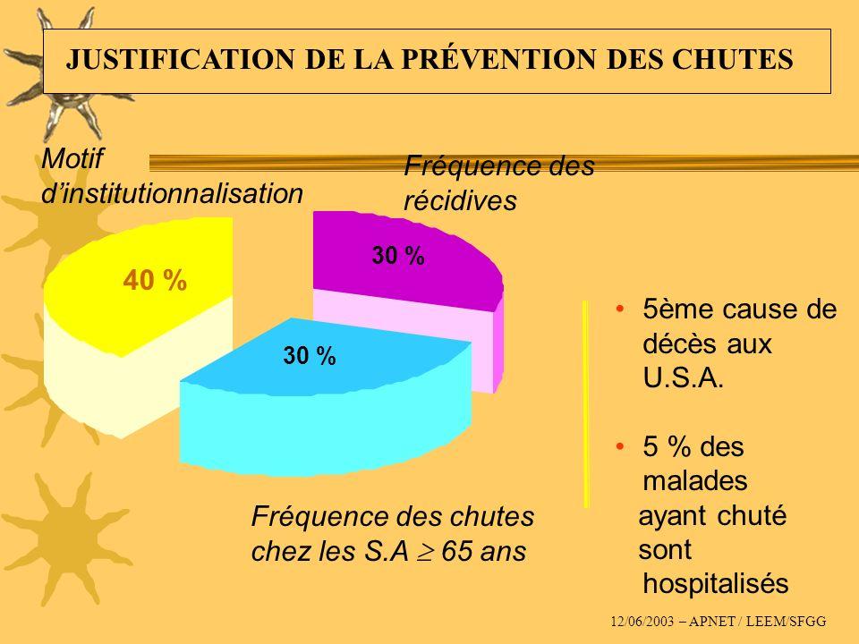 5ème cause de décès aux U.S.A. 5 % des malades ayant chuté sont hospitalisés Fréquence des récidives Fréquence des chutes chez les S.A 65 ans Motif di