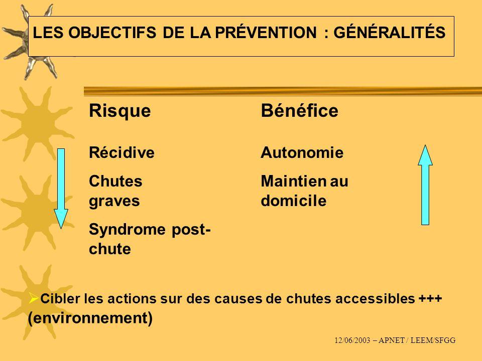 Cibler les actions sur des causes de chutes accessibles +++ (environnement) Risque Récidive Chutes graves Syndrome post- chute Bénéfice Autonomie Main