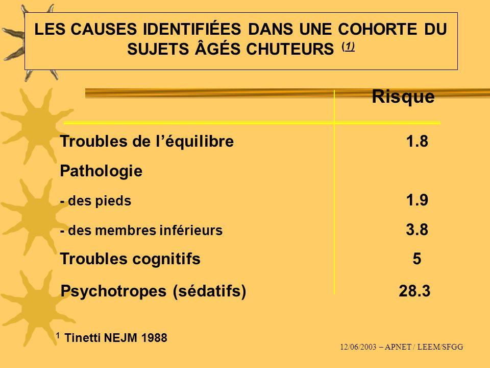 Risque Troubles de léquilibre1.8 Pathologie - des pieds 1.9 - des membres inférieurs 3.8 Troubles cognitifs5 LES CAUSES IDENTIFIÉES DANS UNE COHORTE D