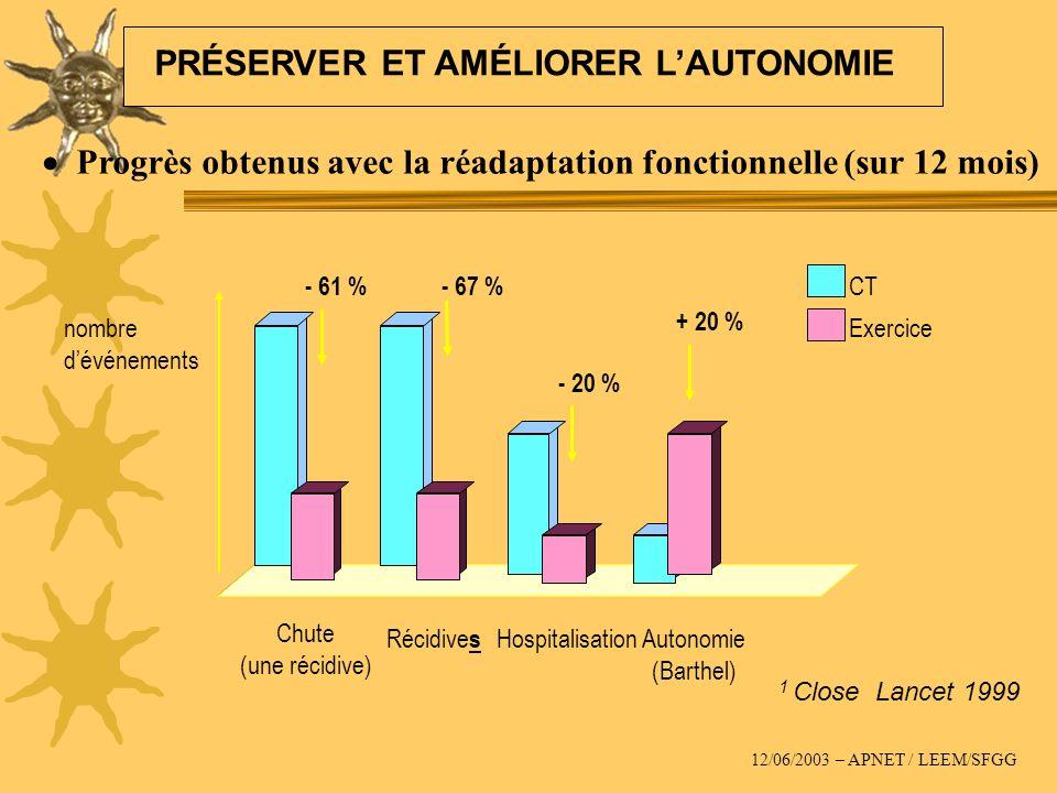 Progrès obtenus avec la réadaptation fonctionnelle (sur 12 mois) 1 Close Lancet 1999 nombre dévénements - 61 %- 67 % Chute (une récidive) Récidive s H