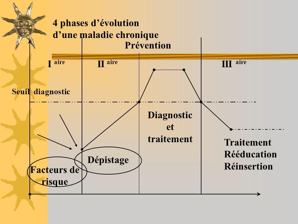 4 phases dévolution dune maladie chronique Prévention I aire II aire III aire Seuil diagnostic Dépistage Diagnostic et traitement Traitement Rééducati