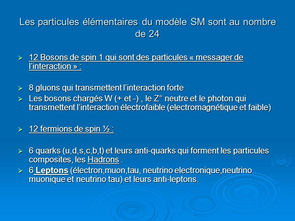 Les particules élémentaires du modèle SM sont au nombre de 24 12 Bosons de spin 1 qui sont des particules « messager de linteraction » : 12 Bosons de spin 1 qui sont des particules « messager de linteraction » : 8 gluons qui transmettent linteraction forte 8 gluons qui transmettent linteraction forte Les bosons chargés W (+ et -), le Z° neutre et le photon qui transmettent linteraction électrofaible (electromagnétique et faible) Les bosons chargés W (+ et -), le Z° neutre et le photon qui transmettent linteraction électrofaible (electromagnétique et faible) 12 fermions de spin ½ : 12 fermions de spin ½ : 6 quarks (u,d,s,c,b,t) et leurs anti-quarks qui forment les particules composites, les Hadrons.
