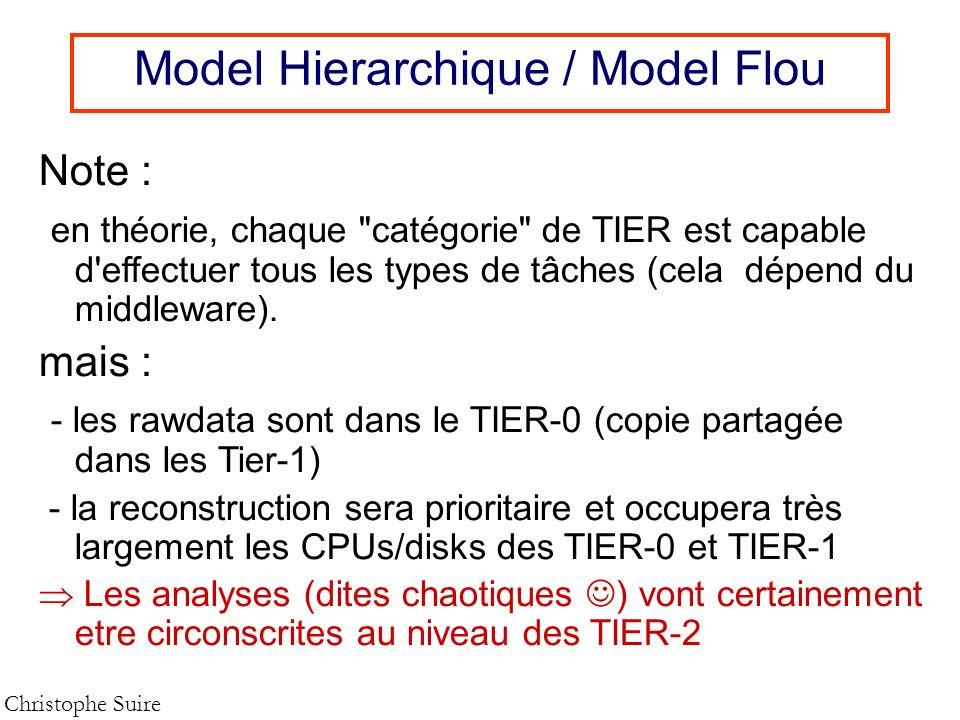 Model Hierarchique / Model Flou Christophe Suire Note : en théorie, chaque