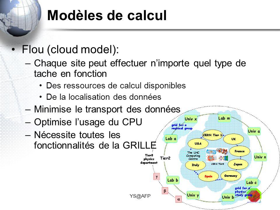 YS@AFP Modèles de calcul Flou (cloud model): –Chaque site peut effectuer nimporte quel type de tache en fonction Des ressources de calcul disponibles