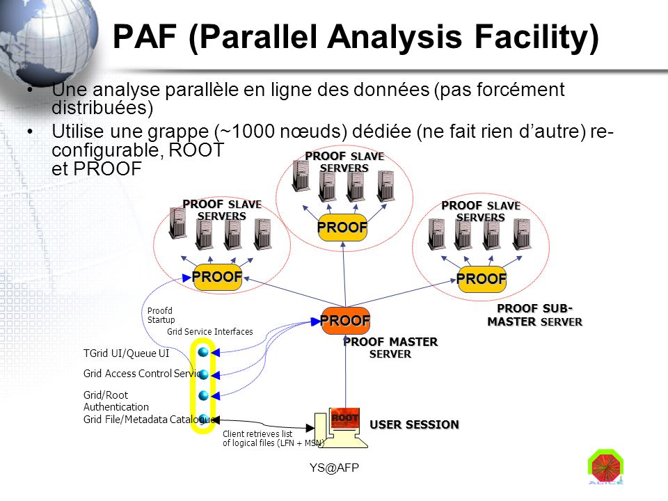 YS@AFP PAF (Parallel Analysis Facility) Une analyse parallèle en ligne des données (pas forcément distribuées) Utilise une grappe (~1000 nœuds) dédiée (ne fait rien dautre) re- configurable, ROOT et PROOF PROOF USER SESSION PROOF SLAVE SERVERS PROOF MASTER SERVER PROOF SLAVE SERVERS PROOF SUB- MASTER SERVER PROOF PROOF PROOF Grid/Root Authentication Grid Access Control Service TGrid UI/Queue UI Proofd Startup Grid Service Interfaces Grid File/Metadata Catalogue Client retrieves list of logical files (LFN + MSN)