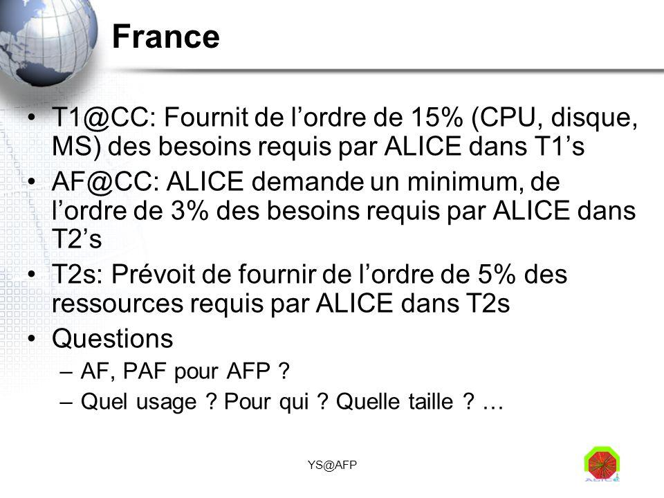 YS@AFP France T1@CC: Fournit de lordre de 15% (CPU, disque, MS) des besoins requis par ALICE dans T1s AF@CC: ALICE demande un minimum, de lordre de 3%