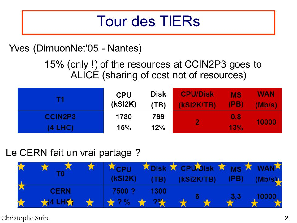 Tour des TIERs 2 Christophe Suire Yves (DimuonNet 05 - Nantes) T1 CPU (kSI2K) Disk (TB) CPU/Disk (kSi2K/TB) MS (PB) WAN (Mb/s) CCIN2P3 (4 LHC) 1730 15% 766 12% 2 0,8 13% 10000 15% (only !) of the resources at CCIN2P3 goes to ALICE (sharing of cost not of resources) Le CERN fait un vrai partage .